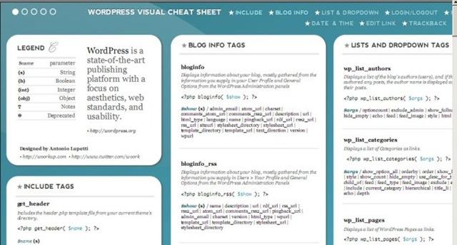 Wordpress Visual Cheat Sheet