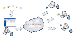 file-share-lan-internet