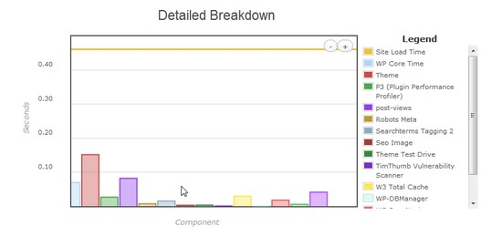 WordPress Plugin Profiler Results Breakdown