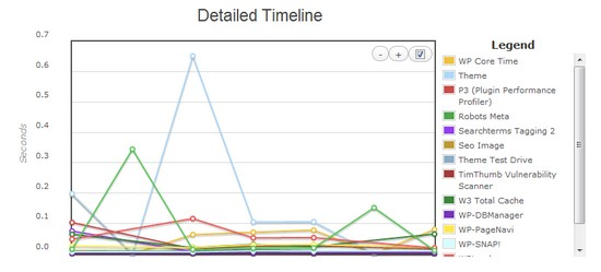 WordPress Plugin Profiler Detailted TimeLine