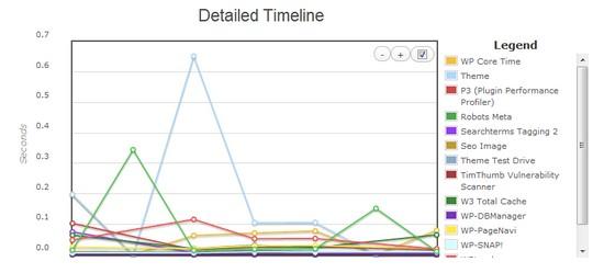 WordPress Plugin Profiler Detailted TimeLine