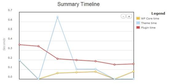 WordPress Plugin Profiler TimeLine